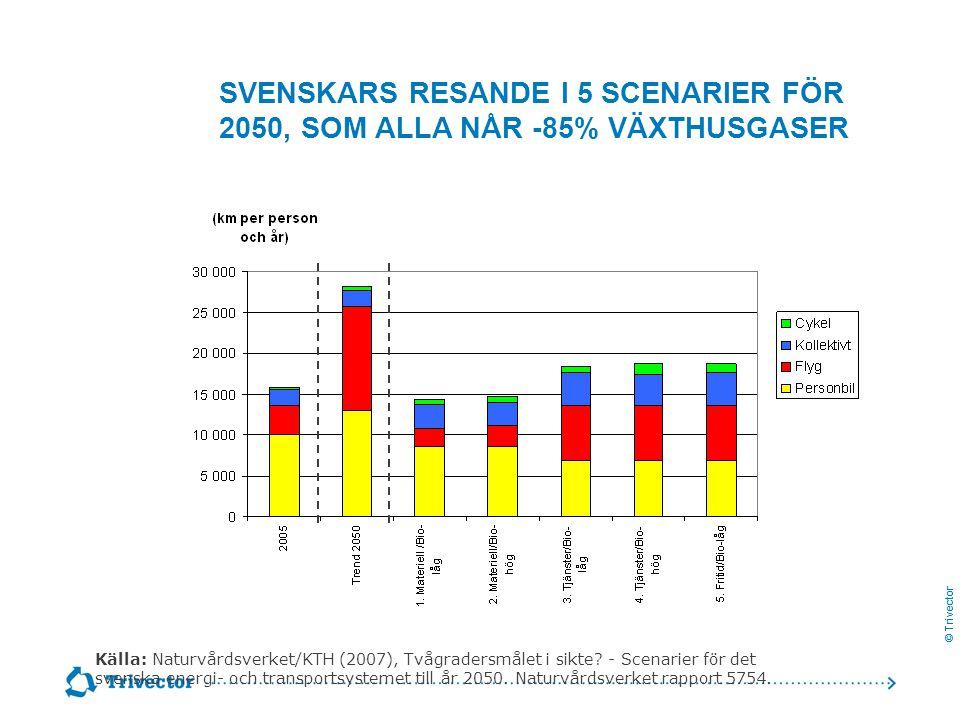 © Trivector SVENSKARS RESANDE I 5 SCENARIER FÖR 2050, SOM ALLA NÅR -85% VÄXTHUSGASER Källa: Naturvårdsverket/KTH (2007), Tvågradersmålet i sikte? - Sc