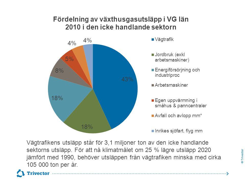 © Trivector Vägtrafikens utsläpp står för 3,1 miljoner ton av den icke handlande sektorns utsläpp. För att nå klimatmålet om 25 % lägre utsläpp 2020 j