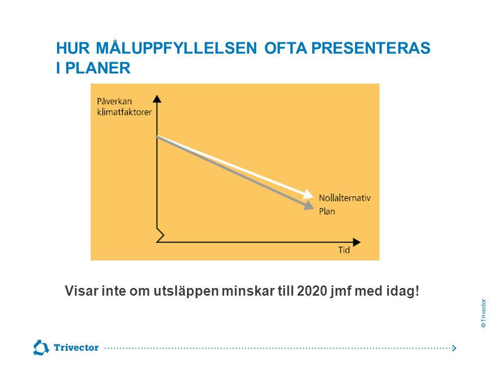 © Trivector HUR MÅLUPPFYLLELSEN OFTA PRESENTERAS I PLANER Visar inte om utsläppen minskar till 2020 jmf med idag!