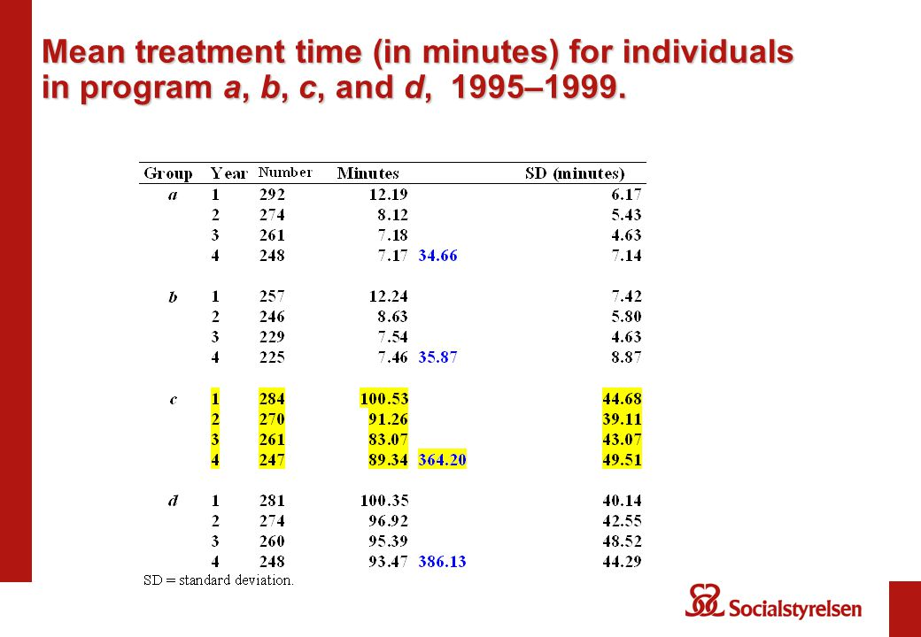Mean treatment time (in minutes) for individuals in program a, b, c, and d, 1995–1999.
