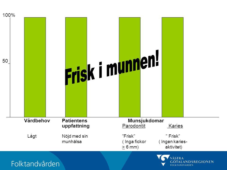 """VårdbehovPatientens Munsjukdomar uppfattning Parodontit Karies LågtNöjd med sin""""Frisk"""" """" Frisk"""" munhälsa( Inga fickor ( Ingen karies- > 6 mm) aktivite"""