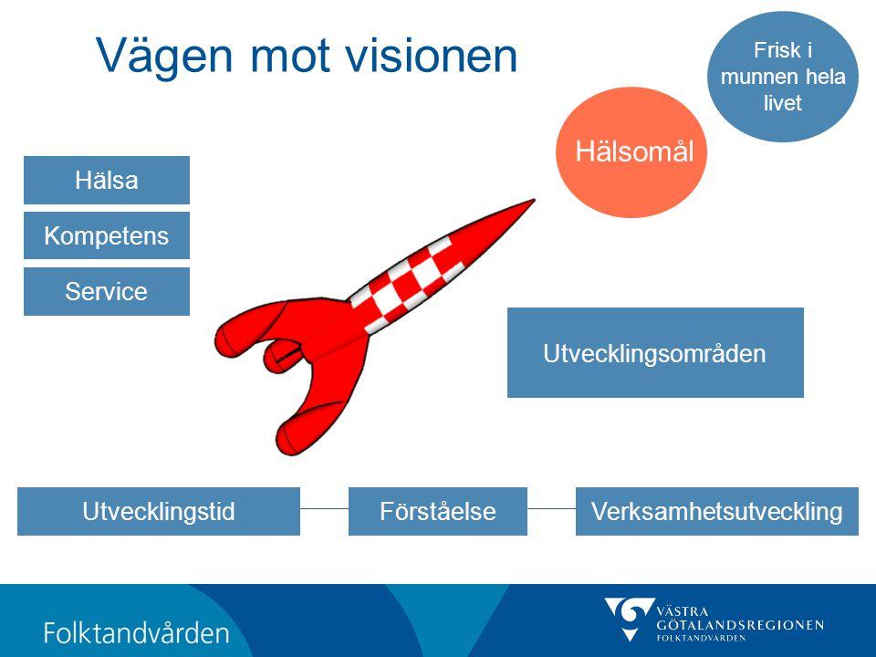Vägen mot visionen Frisk i munnen hela livet Hälsomål Utvecklingsområden Service Kompetens Hälsa VerksamhetsutvecklingUtvecklingstidFörståelse