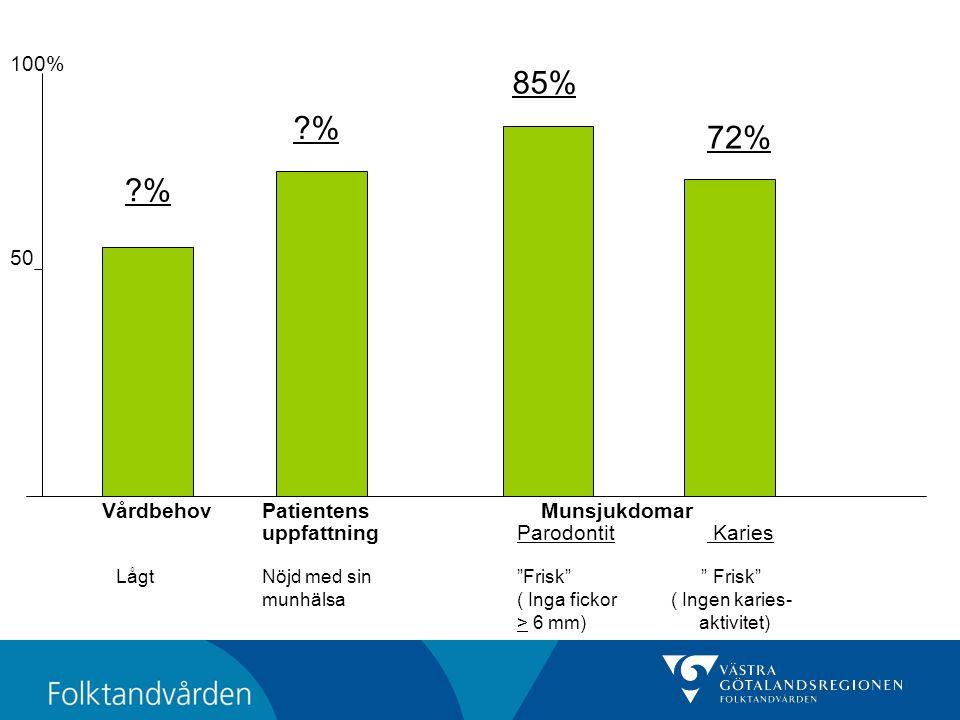VårdbehovPatientens Munsjukdomar uppfattning Parodontit Karies LågtNöjd med sin Frisk Frisk munhälsa( Inga fickor ( Ingen karies- > 6 mm) aktivitet) 100% 50 ?% 85% 72%