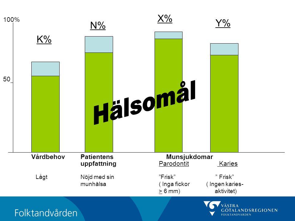 VårdbehovPatientens Munsjukdomar uppfattning Parodontit Karies LågtNöjd med sin Frisk Frisk munhälsa( Inga fickor ( Ingen karies- > 6 mm) aktivitet) 100% 50 K% N% X% Y%