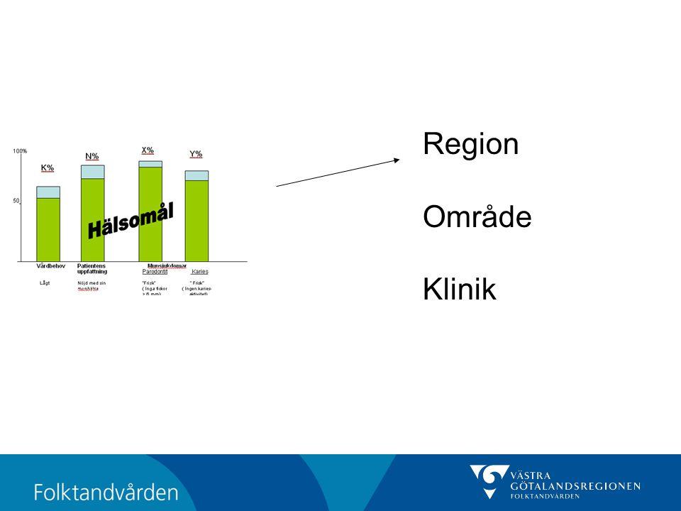 Region Område Klinik