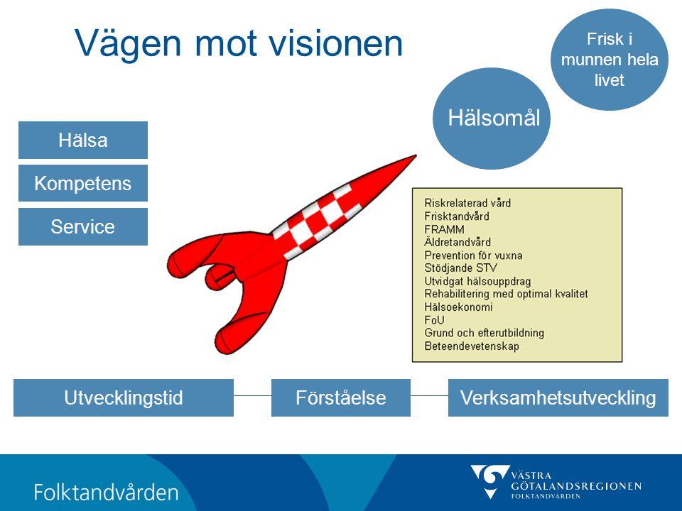 Vägen mot visionen Frisk i munnen hela livet Hälsomål Service Kompetens Hälsa VerksamhetsutvecklingUtvecklingstidFörståelse