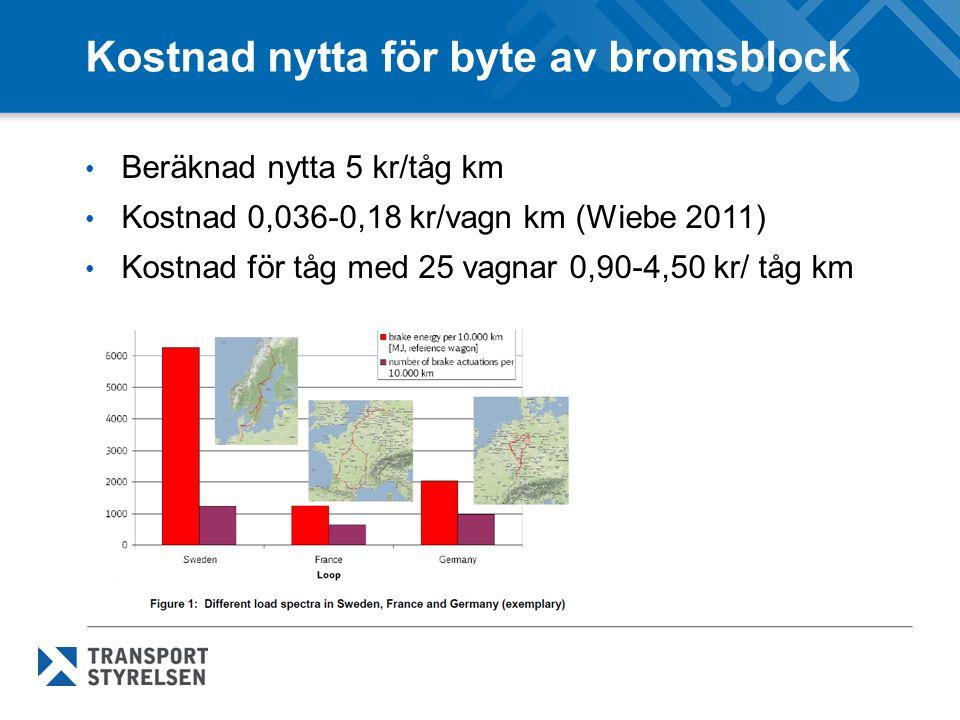 Kostnad nytta för byte av bromsblock Beräknad nytta 5 kr/tåg km Kostnad 0,036-0,18 kr/vagn km (Wiebe 2011) Kostnad för tåg med 25 vagnar 0,90-4,50 kr/