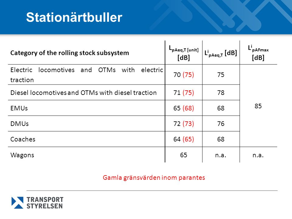 Stationärtbuller Category of the rolling stock subsystem L pAeq,T [unit] [dB] L i pAeq,T [dB] L i pAFmax [dB] Electric locomotives and OTMs with elect