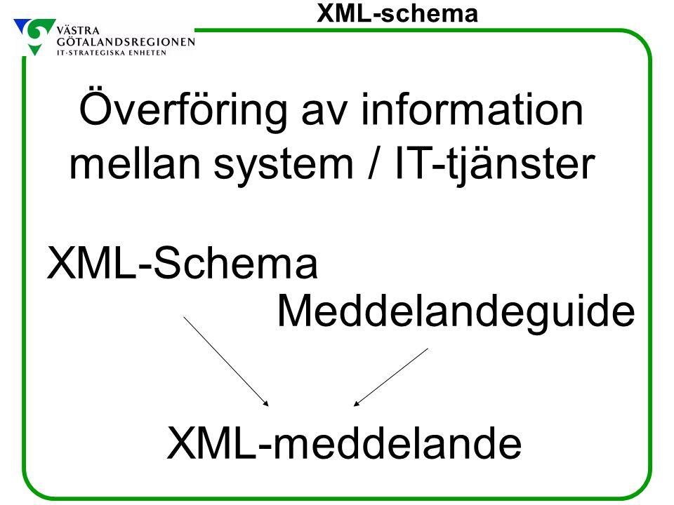 XML-schema Meddelandemodell Standarder Informationsmodell Begrepp o termer Funktionalitet Överföringsteknik Kodverk XML-Schema