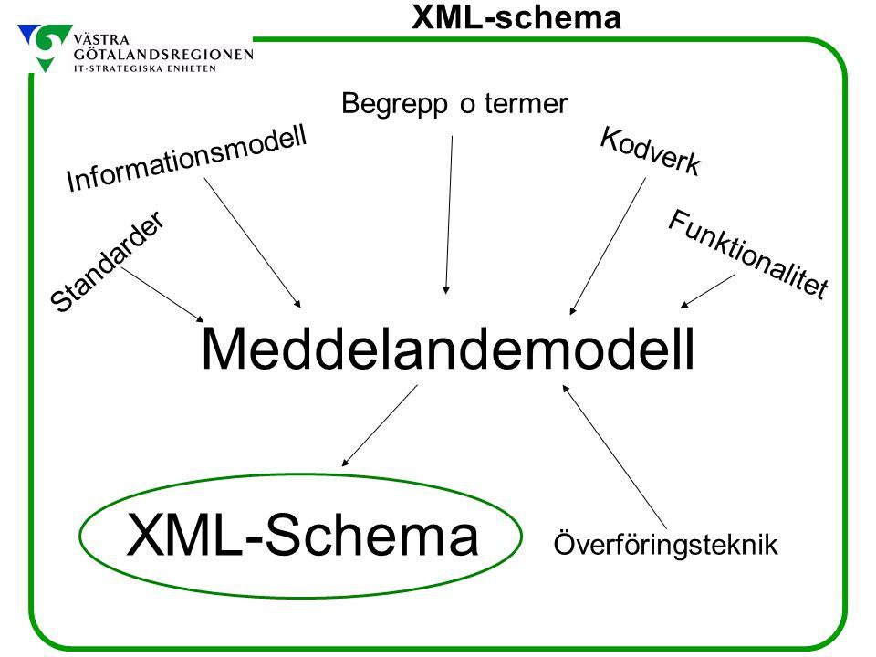 XML-schema Övning Vad är det som triggar / startar överföringen av ett meddelande Vilka meddelanden skall skickas mellan A och B Vilka informationsmängder skall varje meddelande innehålla (V-MIM)