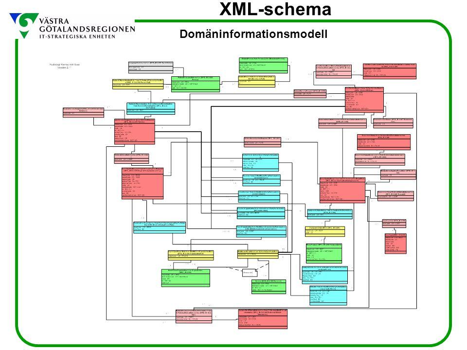 XML-schema Domäninformationsmodell
