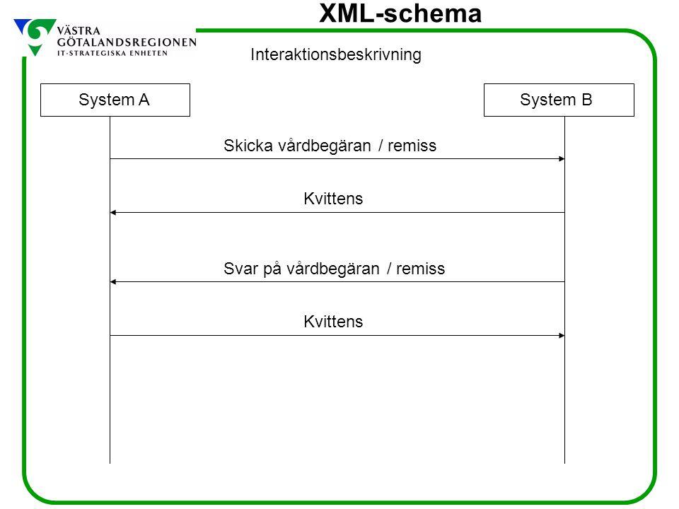 XML-schema System ASystem B Skicka vårdbegäran / remiss Kvittens Svar på vårdbegäran / remiss Interaktionsbeskrivning