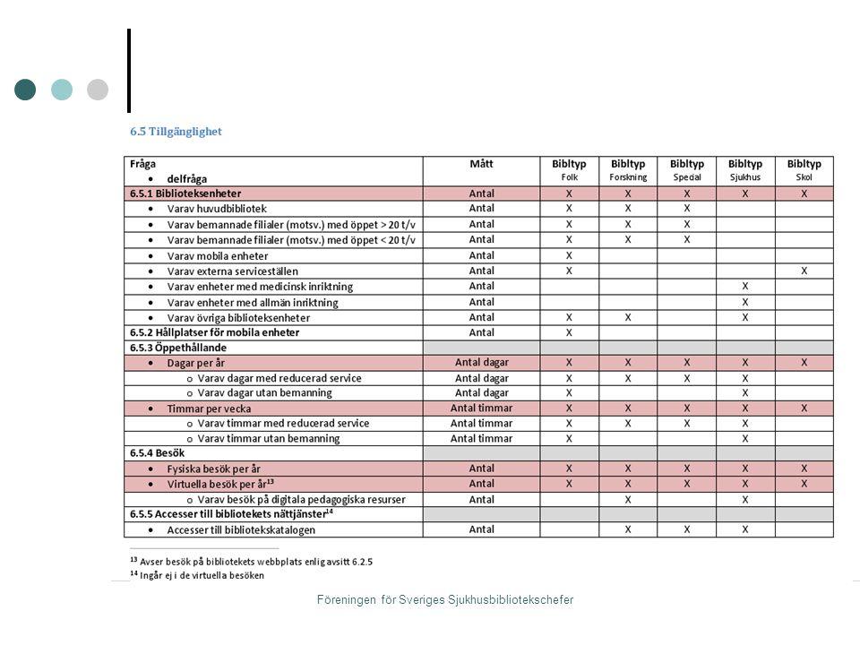 Strategi för sjukhusbibliotek 2010: Projektmedel från KB med syfte att göra en kartläggning, nulägesanalys och framtidsspaning.