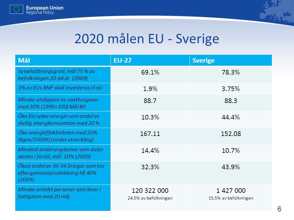 6 2020 målen EU - Sverige MålEU-27Sverige Sysselsättningsgrad, mål 75 % av befolkningen 20-64 år (2009) 69.1%78.3% 3% av EUs BNP skall investeras i FoU 1.9%3.75% Minska utsläppen av växthusgaser med 20% (1990=100) Mål 80 88.788.3 Öka förnybar energin som andel av slutlig energikonsumtion med 20 % 10.3%44.4% Öka energieffektiviteten med 20% (kgoe/1000€) (under utveckling) 167.11152.08 Minskad andel ungdomar som slutar skolan i förtid, mål 10% (2009) 14.4%10.7% Ökad andel av 30-34 åringar som har eftergymnasial utbildning till 40% (2009) 32.3%43.9% Minska antalet personer som lever i fattigdom med 20 milj.