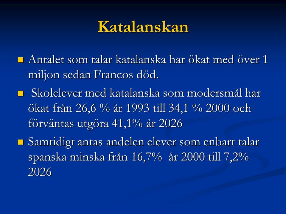 Katalanskan Antalet som talar katalanska har ökat med över 1 miljon sedan Francos död.