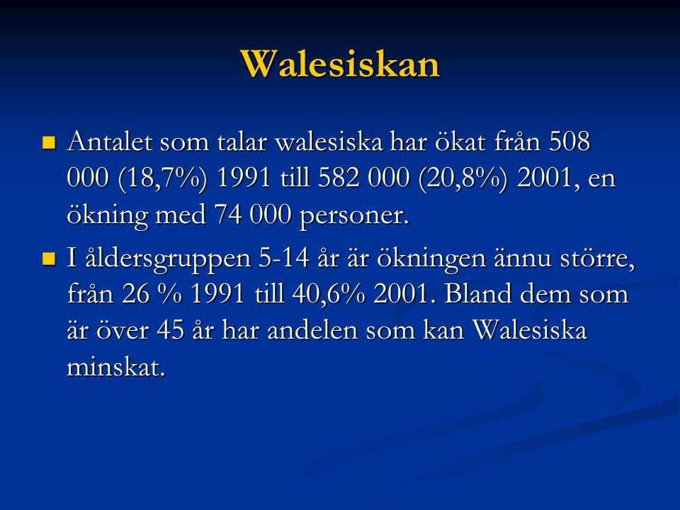 Walesiskan Antalet som talar walesiska har ökat från 508 000 (18,7%) 1991 till 582 000 (20,8%) 2001, en ökning med 74 000 personer.