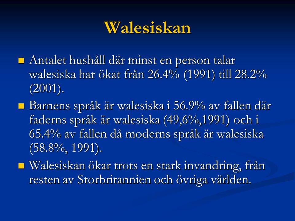 Walesiskan Antalet hushåll där minst en person talar walesiska har ökat från 26.4% (1991) till 28.2% (2001).
