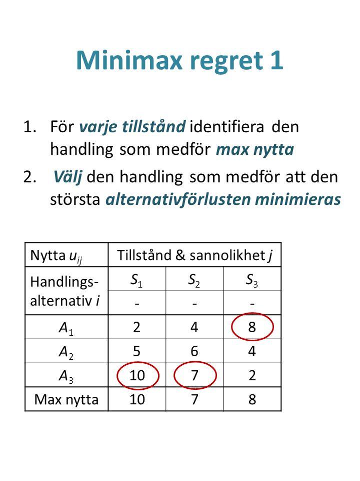 Minimax regret 1 1.För varje tillstånd identifiera den handling som medför max nytta 2. Välj den handling som medför att den största alternativförlust