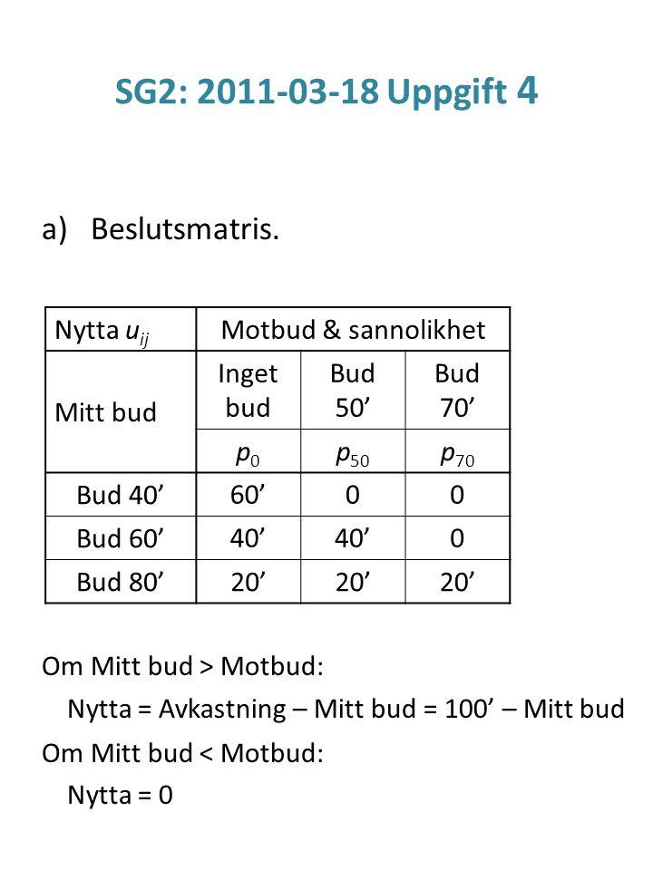 SG2: 2011-03-18 Uppgift 4 a)Beslutsmatris. Om Mitt bud > Motbud: Nytta = Avkastning – Mitt bud = 100' – Mitt bud Om Mitt bud < Motbud: Nytta = 0 Nytta
