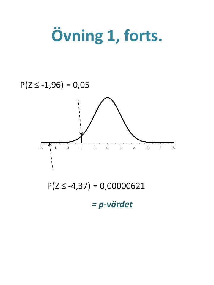 Övning 1, forts. P(Z ≤ -1,96) = 0,05 P(Z ≤ -4,37) = 0,00000621 = p-värdet