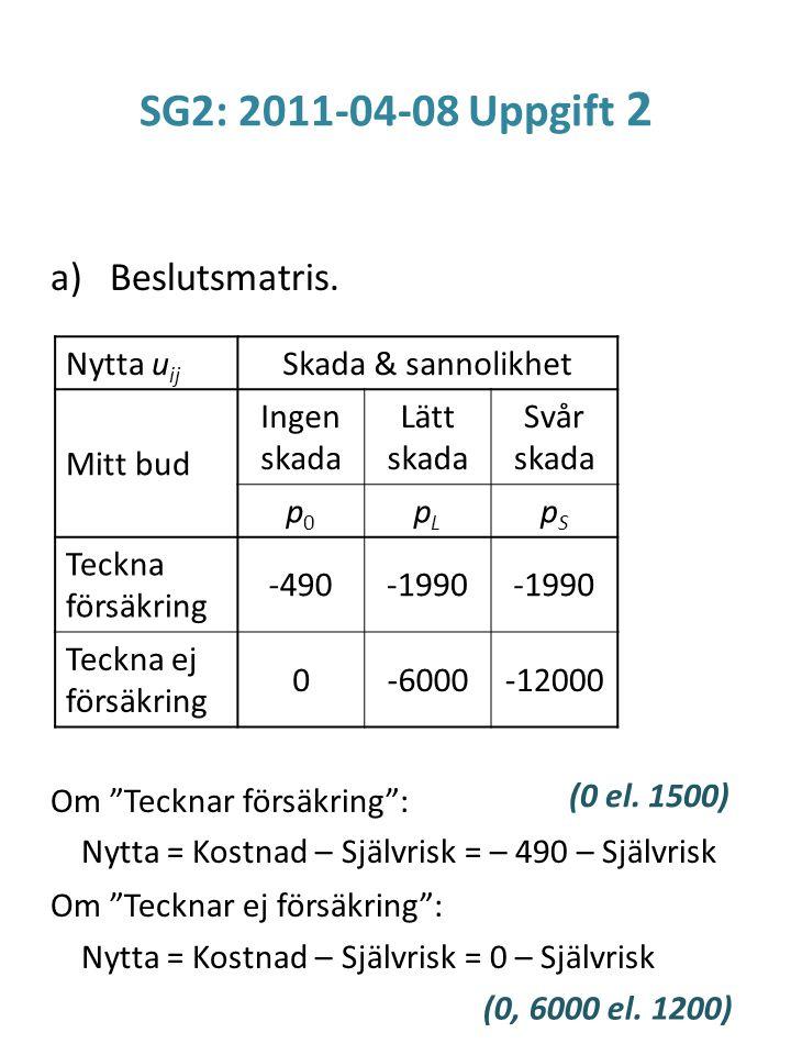 """SG2: 2011-04-08 Uppgift 2 a)Beslutsmatris. Om """"Tecknar försäkring"""": Nytta = Kostnad – Självrisk = – 490 – Självrisk Om """"Tecknar ej försäkring"""": Nytta"""
