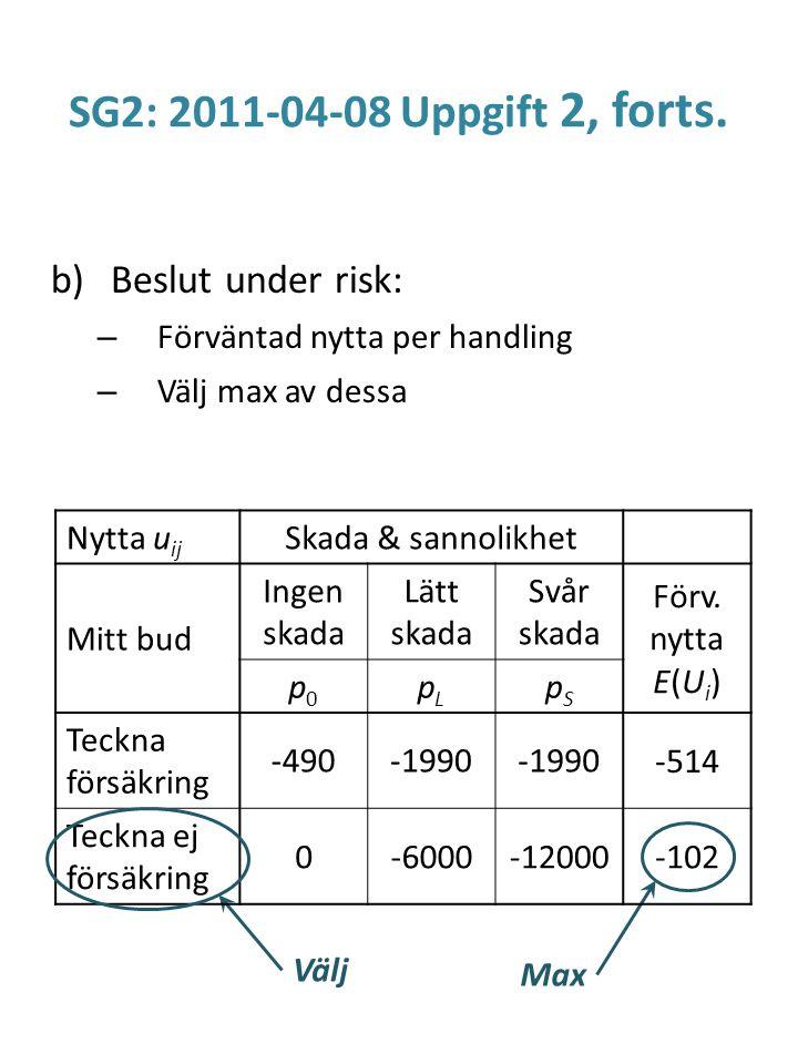SG2: 2011-04-08 Uppgift 2, forts. b)Beslut under risk: – Förväntad nytta per handling – Välj max av dessa Välj Max Nytta u ij Skada & sannolikhet Mitt