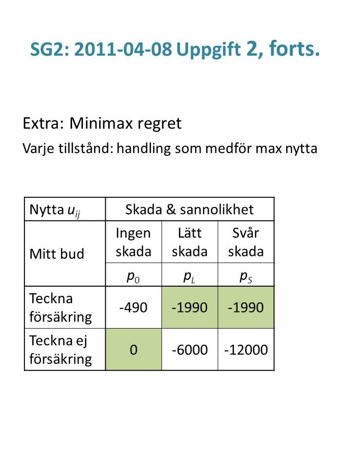 SG2: 2011-04-08 Uppgift 2, forts. Extra: Minimax regret Varje tillstånd: handling som medför max nytta Nytta u ij Skada & sannolikhet Mitt bud Ingen s