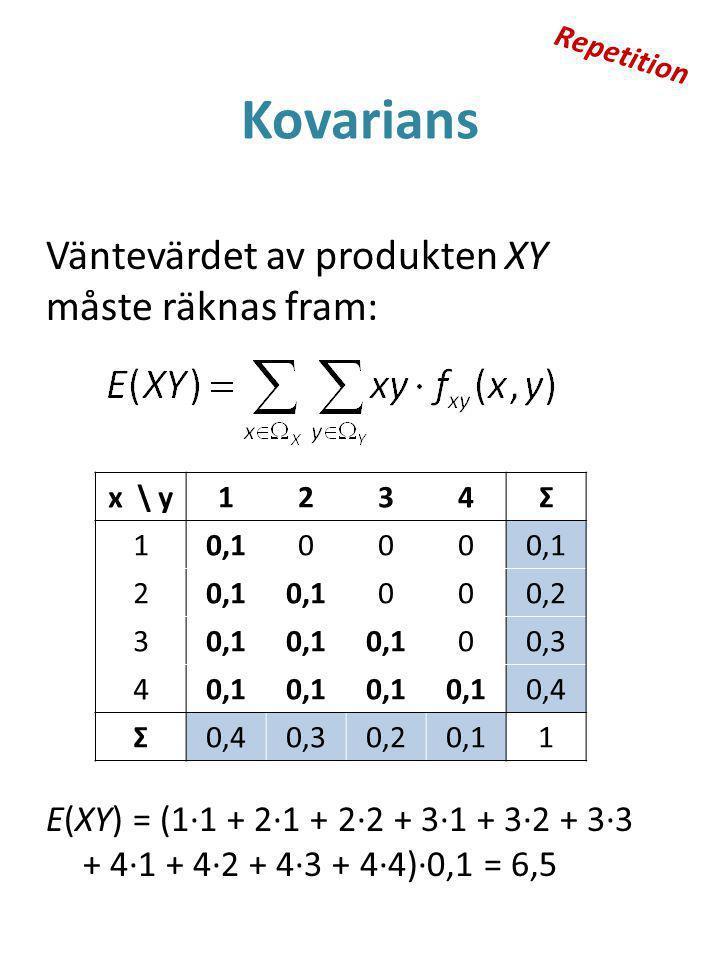 Kovarians Väntevärdet av produkten XY måste räknas fram: x \ y1234Σ 10,1000 2 000,2 30,1 00,3 40,1 0,4 Σ 0,30,20,11 E(XY) = (1·1 + 2·1 + 2·2 + 3·1 + 3·2 + 3·3 + 4·1 + 4·2 + 4·3 + 4·4)·0,1 = 6,5 Repetition