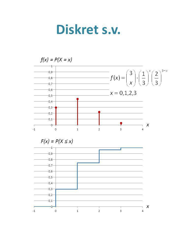 Kontinuerlig s.v. x f(x) = P(X = x) x F(x) = P(X ≤ x)