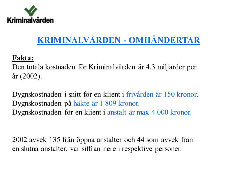 KRIMINALVÅRDEN - OMHÄNDERTAR Fakta: Den totala kostnaden för Kriminalvården är 4,3 miljarder per år (2002).