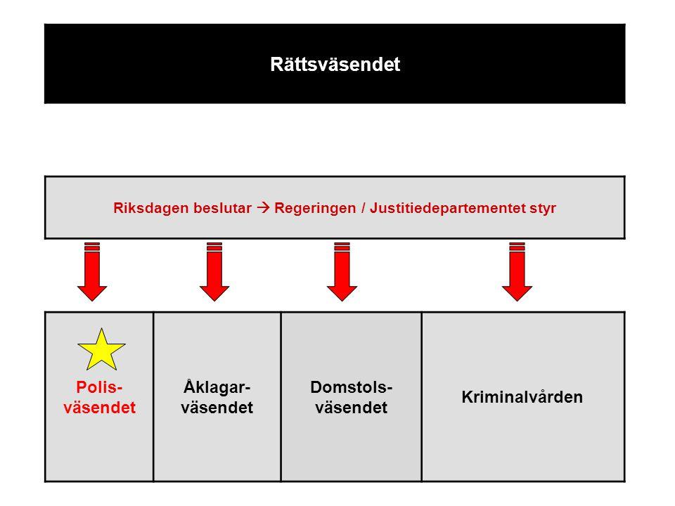 Rättsväsendet Riksdagen beslutar  Regeringen / Justitiedepartementet styr Polis- väsendet Åklagar- väsendet Domstols- väsendet Kriminalvården