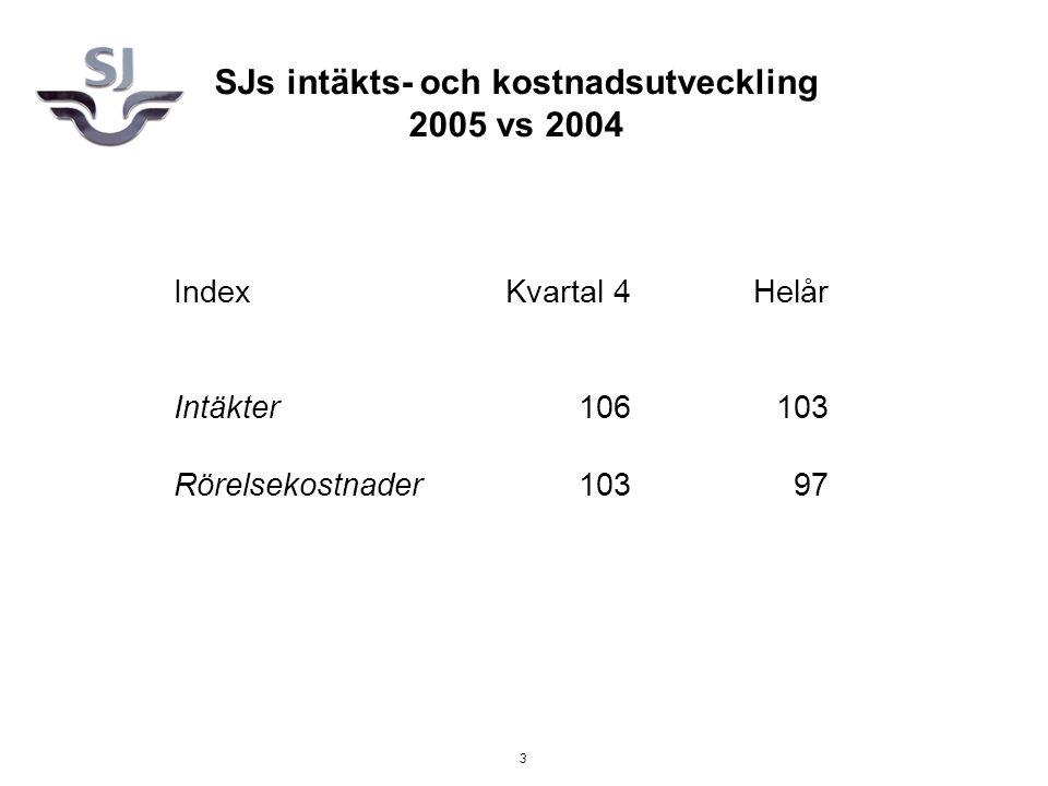 3 IndexKvartal 4Helår Intäkter106103 Rörelsekostnader10397 SJs intäkts- och kostnadsutveckling 2005 vs 2004
