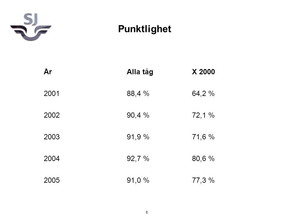 6 Punktlighet ÅrAlla tågX 2000 200188,4 %64,2 % 200290,4 %72,1 % 200391,9 %71,6 % 200492,7 %80,6 % 200591,0 %77,3 %