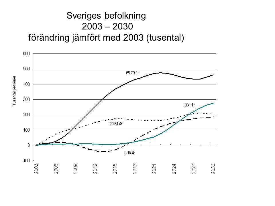 Sveriges befolkning 2003 – 2030 förändring jämfört med 2003 (tusental)