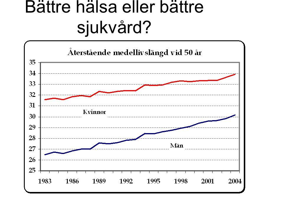 Behoven ökar med stigande ålder landstingens hälso- och sjukvård (kr/inv)