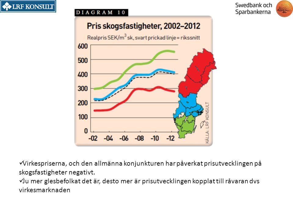 Virkespriserna, och den allmänna konjunkturen har påverkat prisutvecklingen på skogsfastigheter negativt. Ju mer glesbefolkat det är, desto mer är pri