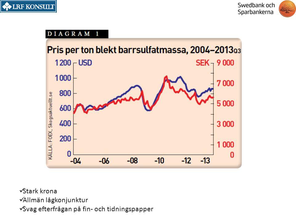 Stark krona Allmän lågkonjunktur Svag efterfrågan på fin- och tidningspapper
