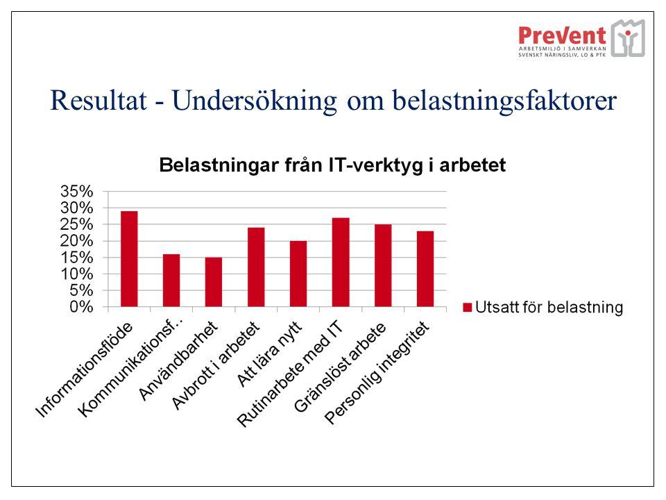 Resultat - Undersökning om belastningsfaktorer