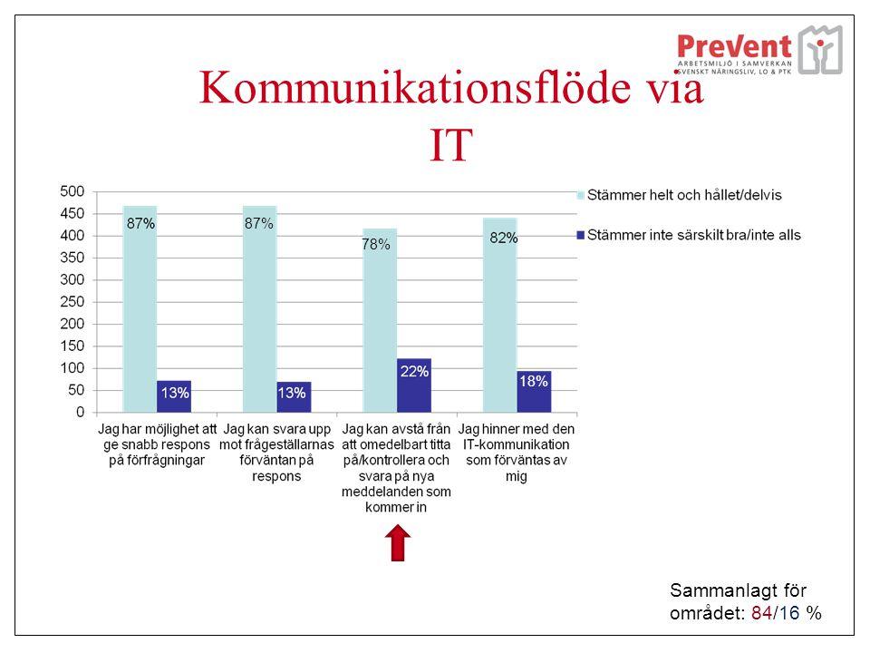 Kommunikationsflöde via IT 87% 78% 18% Sammanlagt för området: 84/16 %