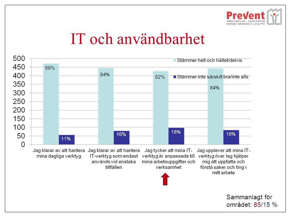 IT och användbarhet 89% 16% 82% Sammanlagt för området: 85/15 %