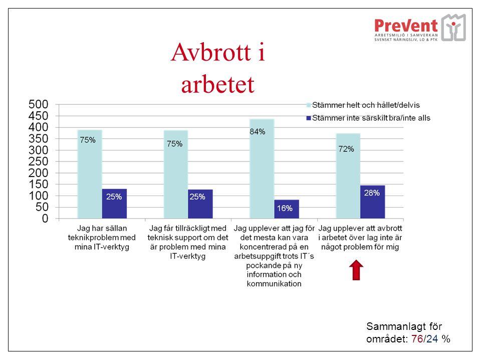 Avbrott i arbetet Sammanlagt för området: 76/24 %