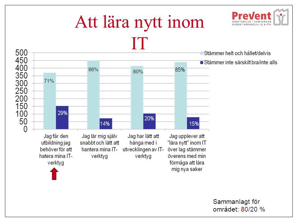 Att lära nytt inom IT 71% 86% 80% Sammanlagt för området: 80/20 %
