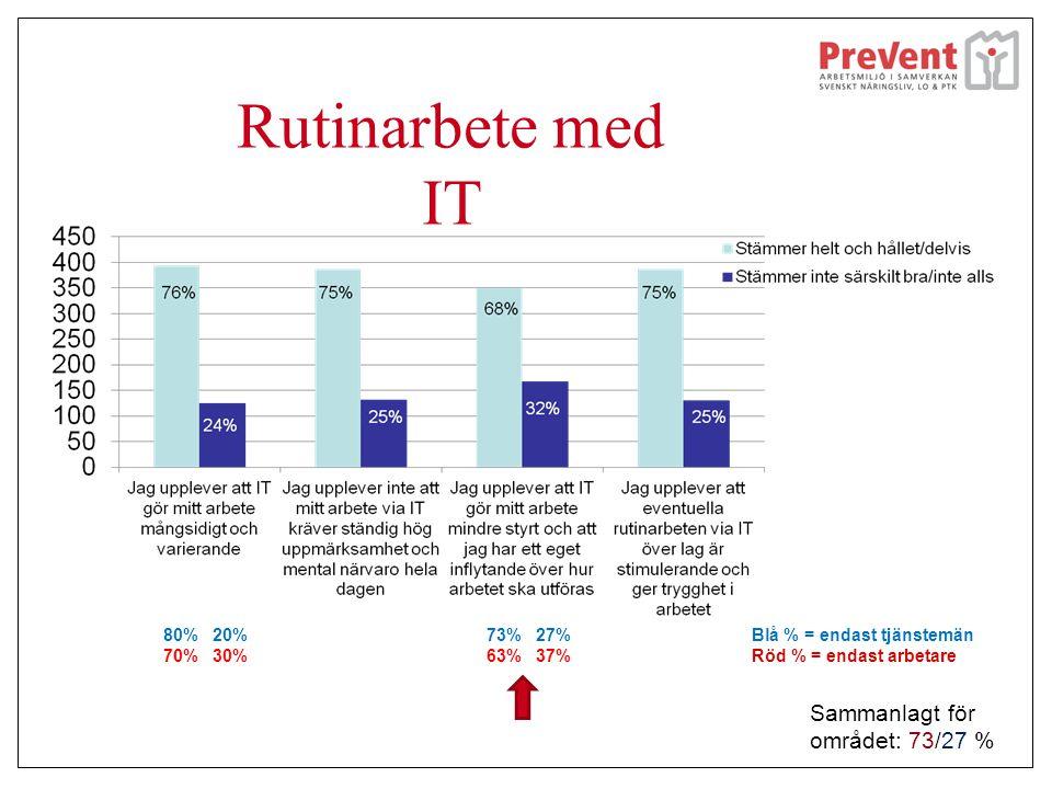 Rutinarbete med IT Blå % = endast tjänstemän Röd % = endast arbetare 80% 20% 70% 30% 73% 27% 63% 37% Sammanlagt för området: 73/27 %