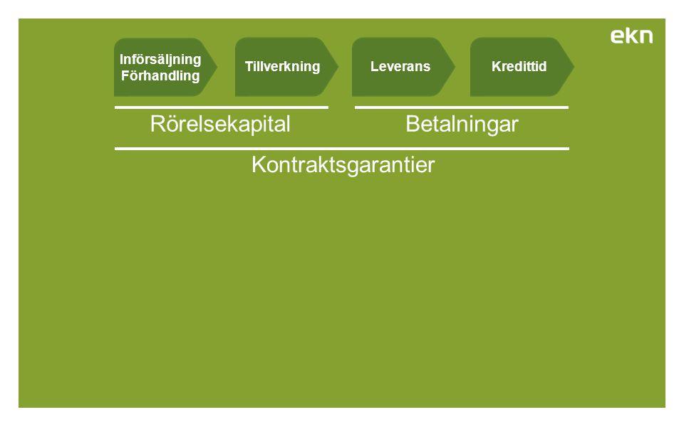 KredittidLeveransTillverkning Betalningar Kontraktsgarantier Rörelsekapital Införsäljning Förhandling