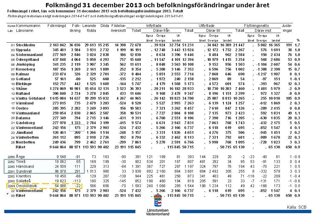 Källa: SCB Folkmängd 31 december 2013 och befolkningsförändringar under året