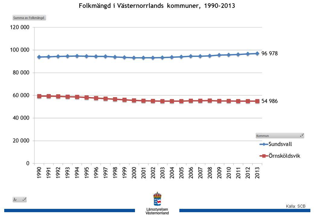 Källa: SCB Folkmängd i Västernorrlands kommuner, 1990-2013