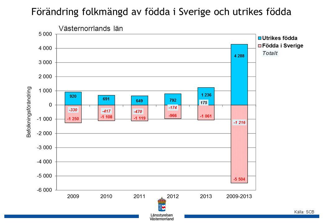 Källa: SCB Förändring folkmängd av födda i Sverige och utrikes födda Västernorrlands län