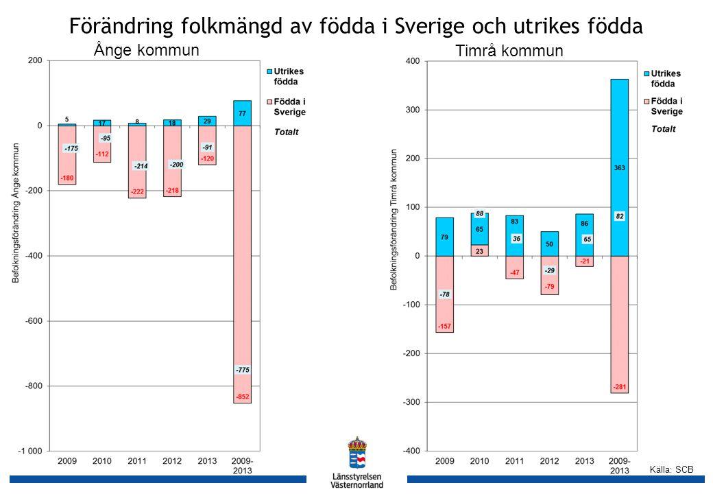 Källa: SCB Ånge kommun Timrå kommun Förändring folkmängd av födda i Sverige och utrikes födda
