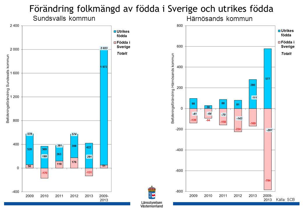 Källa: SCB Förändring folkmängd av födda i Sverige och utrikes födda Sundsvalls kommun Härnösands kommun