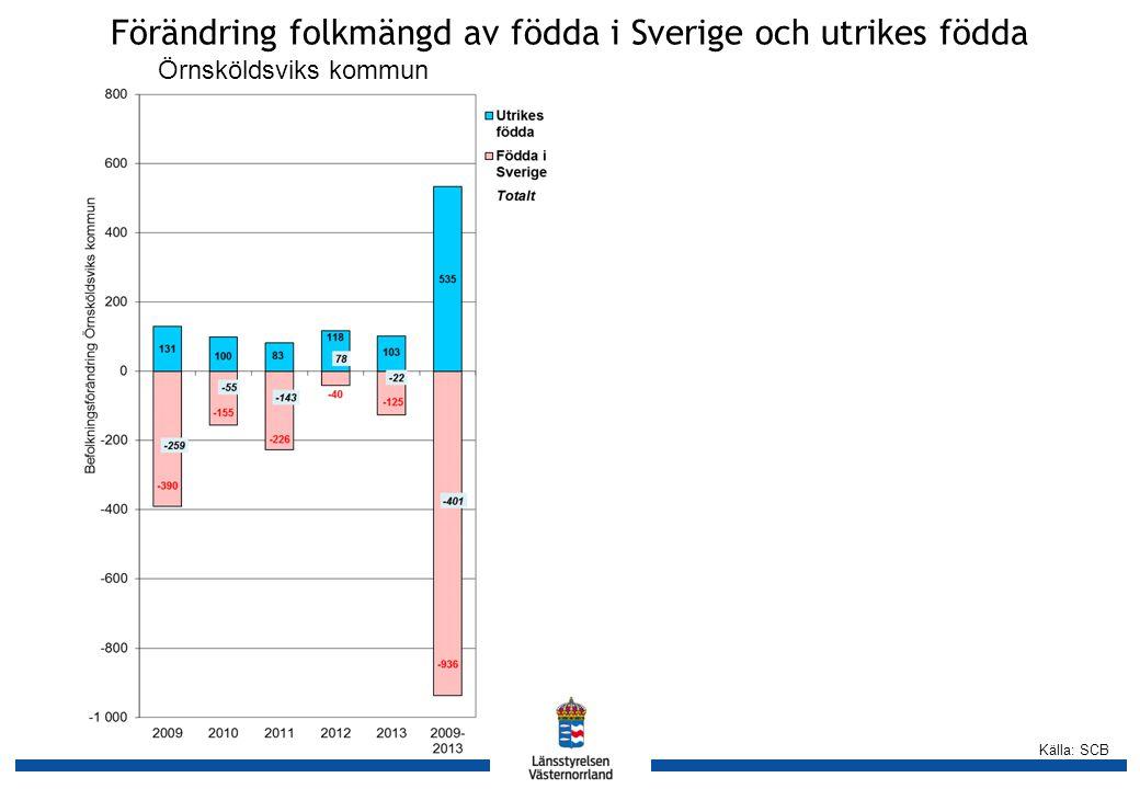 Källa: SCB Förändring folkmängd av födda i Sverige och utrikes födda Örnsköldsviks kommun